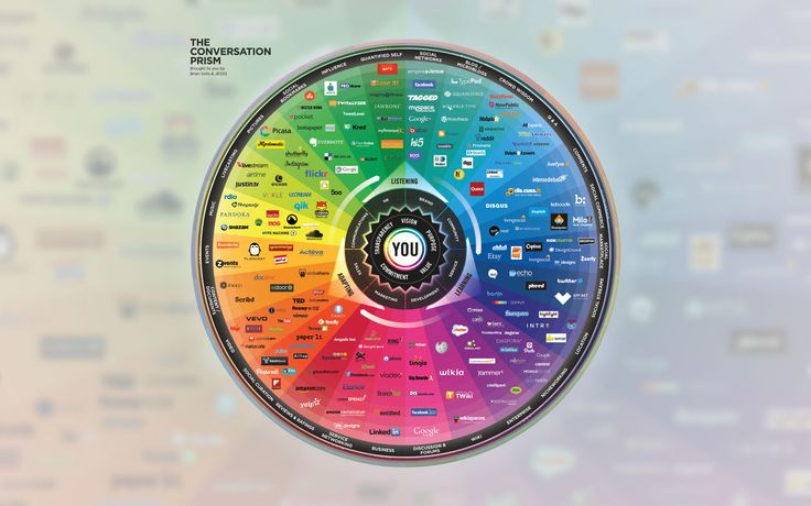 The Conversion Prism - social business channels chart by Brian Solis and JESS3 (2013)  http://www.exabyzness.com/files/4013/7280/6600/3y4y4y34y343.jpg