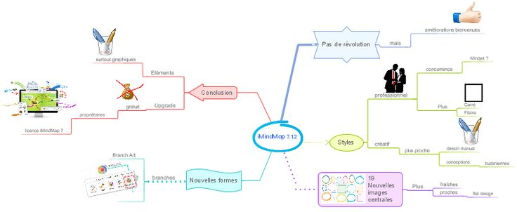 """iMindMap 7.1.2 : carte mentale réalisée avec le nouveau style """"Professionnel"""""""