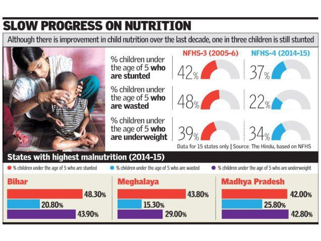 34 best politygovernancewelfare images on pinterest house as of india had 62 million stunted children accounting for a third of the worlds burden of stunting fandeluxe Image collections