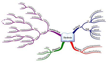 Ook al mag de diagnose #dyslexie niet altijd worden gesteld, er zijn veel grote en kleine mensen-kinderen die moeite hebben met 'de brug van beeldend naar talig denken'. De #mindmap is een effectief hulpmiddel bij associëren en structureren door te visualiseren...