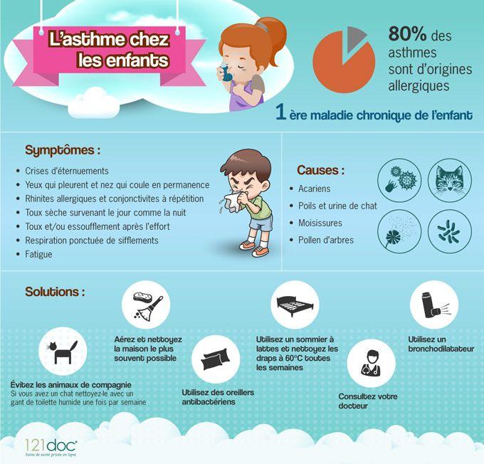 Soigner et maitriser l'asthme chez les enfants | 121doc