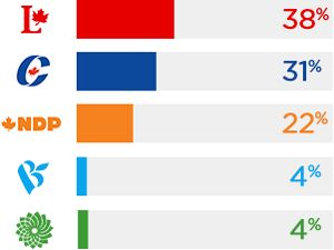 Federal Election 2015 Poll Results