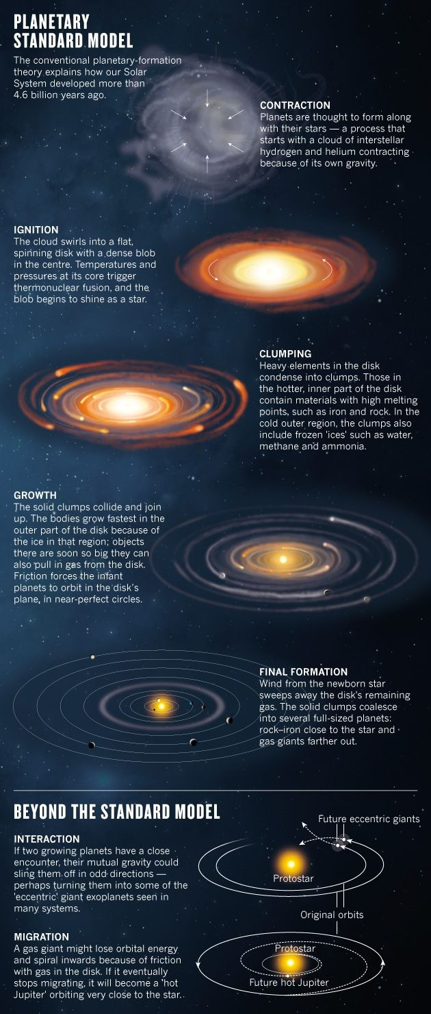 Astronomy: Planets in chaos  The discovery of thousands of star systems wildly different from our own has demolished ideas about how planets form. Astronomers are searching for a whole new theory.