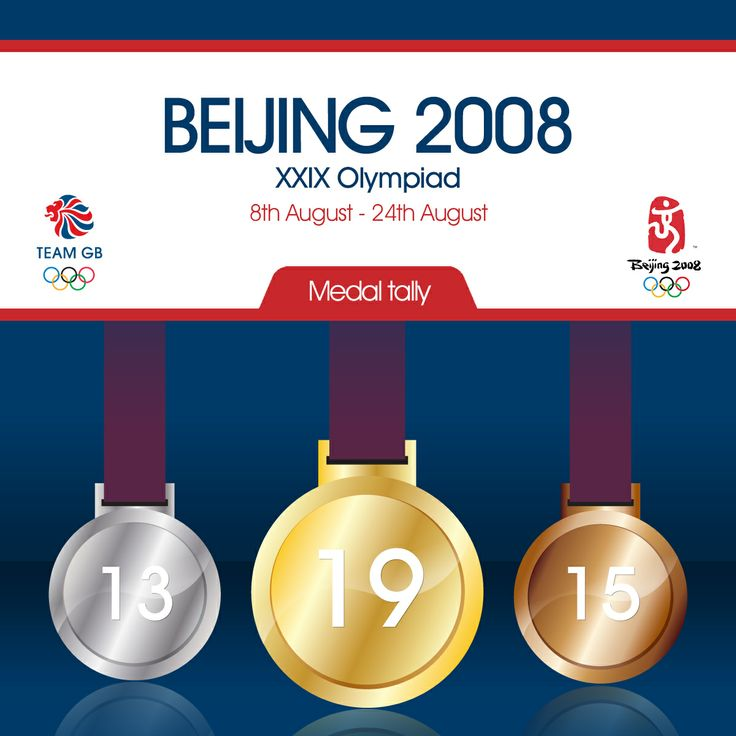 Complete medal count for Team GB at the 2008 Beijing Olympic games
