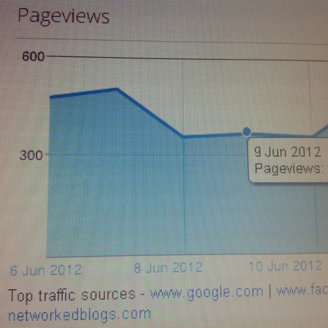 What were google / blogger thinking?? Updating a post now redirects to dashboard NOT posts page. Unbelievable!!