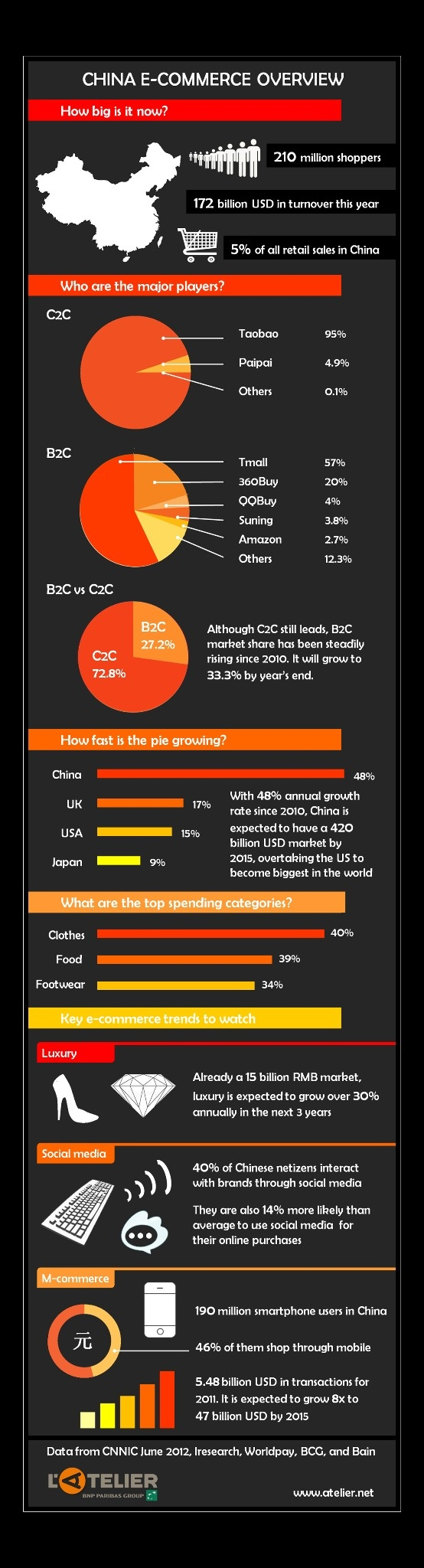 L'Atelier's infographic containing the latest and greatest in China's e-commerce ecosystem.