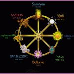 A Beginner's Guide To Choosing The Best Wiccan Names