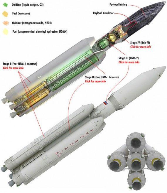 Best 25 Falcon Heavy Ideas On Pinterest How Rockets