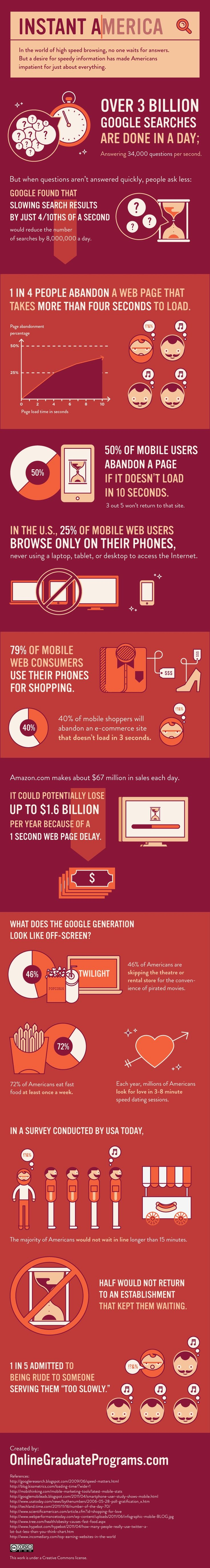 Instant Gratification in America [INFOGRAPHIC]