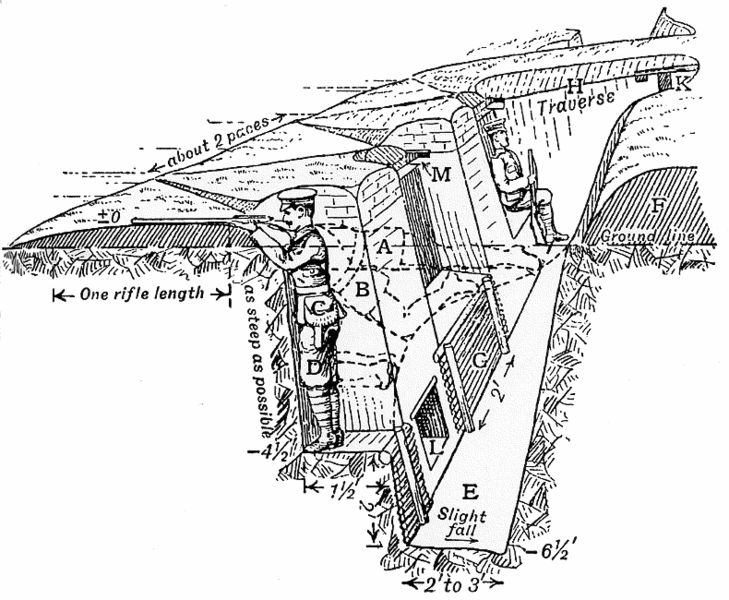 this is a diagram of a standard trench during world war 1