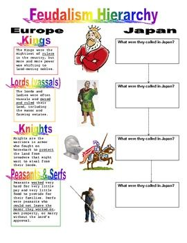 feudalism hierarchy comparing medieval japan europe with key student the o 39 jays and knight. Black Bedroom Furniture Sets. Home Design Ideas