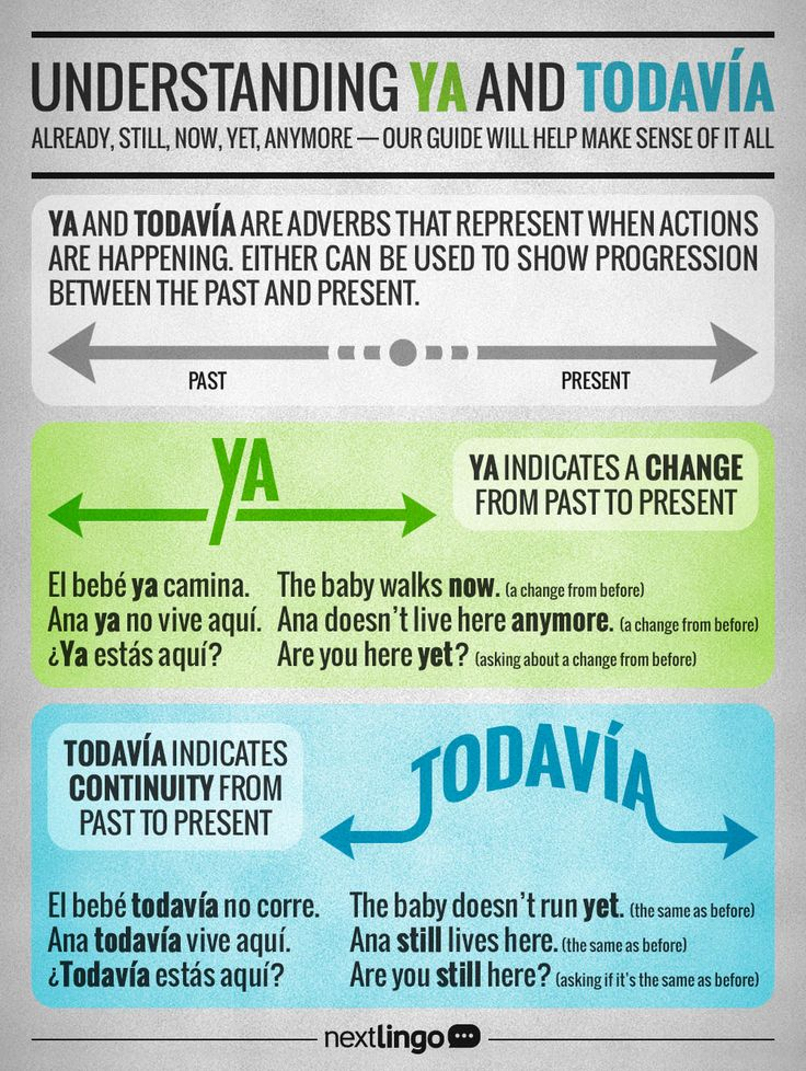 """Understanding """"Ya"""" and """"Todavía"""". Spanish grammar. #learnspanish #Spanishvocabulary #languages #expressions #spanish #idioms #learning If you find this info graphic useful, please share, like or pin it for your friends."""