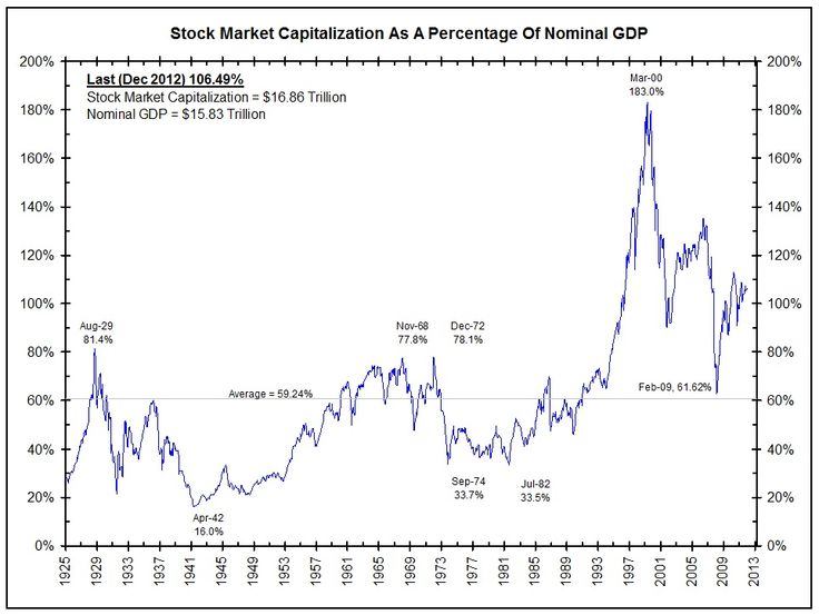 Stock market capitalization as a percentage of GDP