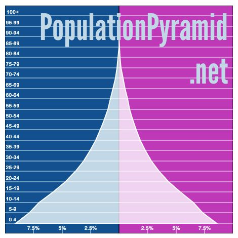 Population Pyramid of WORLD in 2016