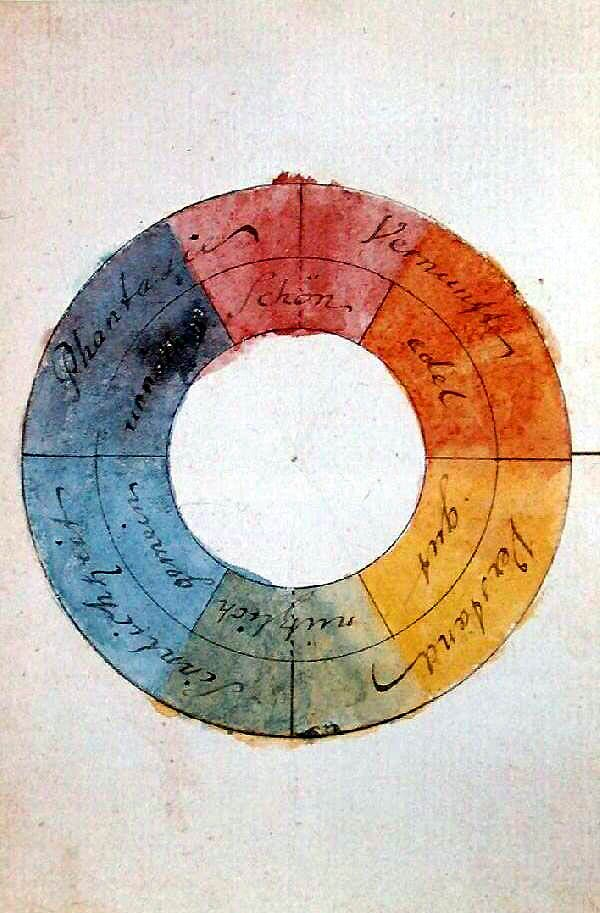 Goethe's ''Zur Farbenlehre'' | Theory of Colours (Farbenkreis, aquarellierte Federzeichnung, 1809 | colourwheel)
