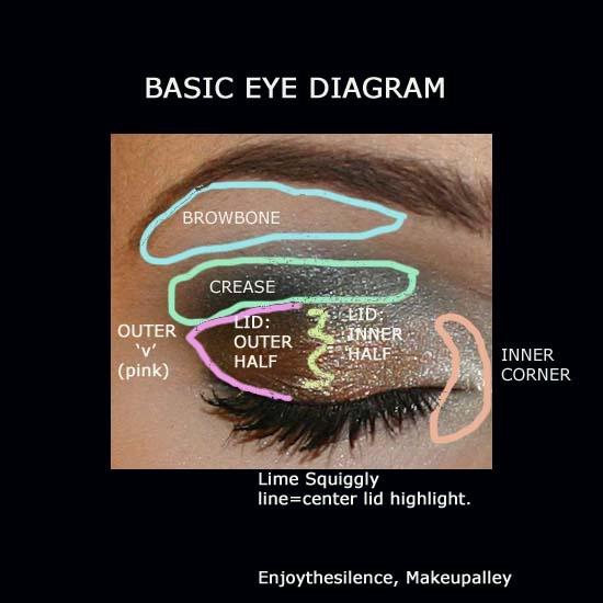 eye diagram rods tutorial eye diagram eyeshadow stencil | makeup | pinterest | stencils and ...
