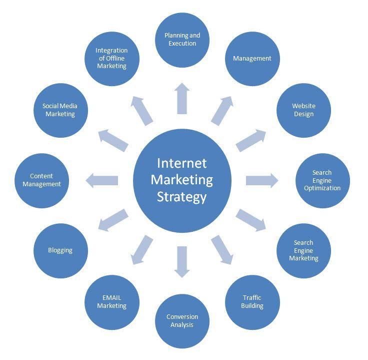 Best 25+ Internet marketing company ideas on Pinterest | Internet ...