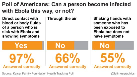 Poll: How is Ebola transmitted?