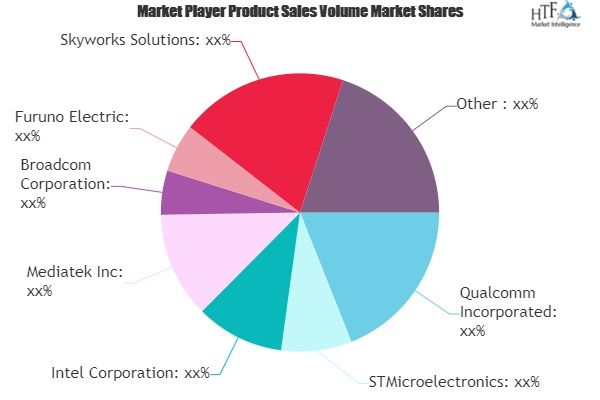 Navigation Satellite Chip Market To See Huge Growth By 2025 Qualcomm Stmicroelectronics Intel Mediatek With Images Segmentation Marketing Data Key Player