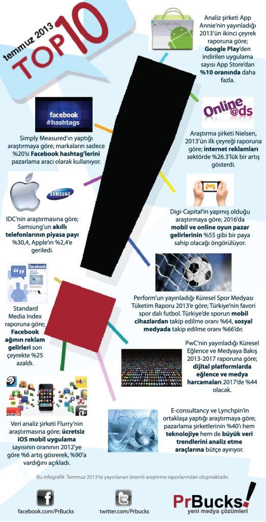 Sosyal Medyanın Önemli Araştırma Raporları @PrBucks #sosyalmedya #socialmedia