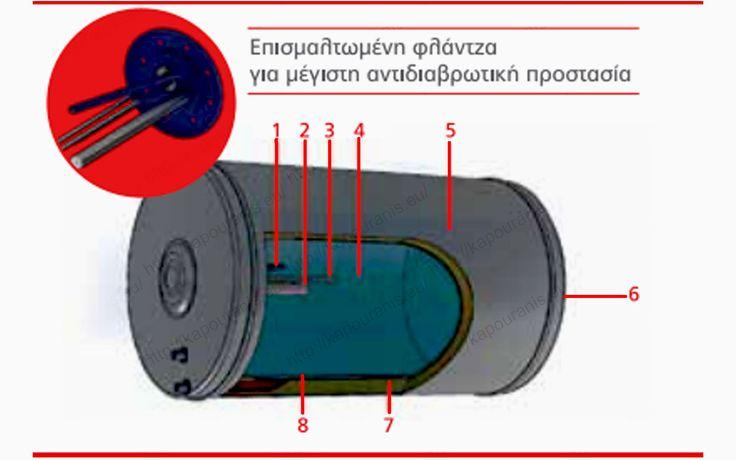 Δοχείο αποθήκευσης νερού ηλιακού θερμοσίφωνα Βιοσώλ Eco-BioSun
