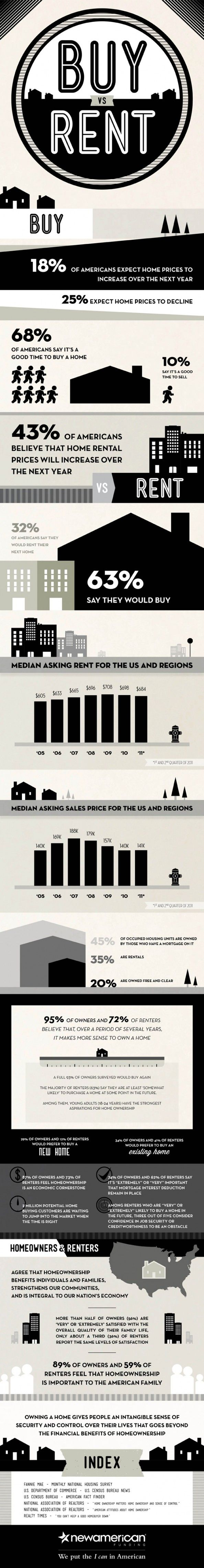 344 best Real Estate Infographics images on Pinterest | Infographic ...