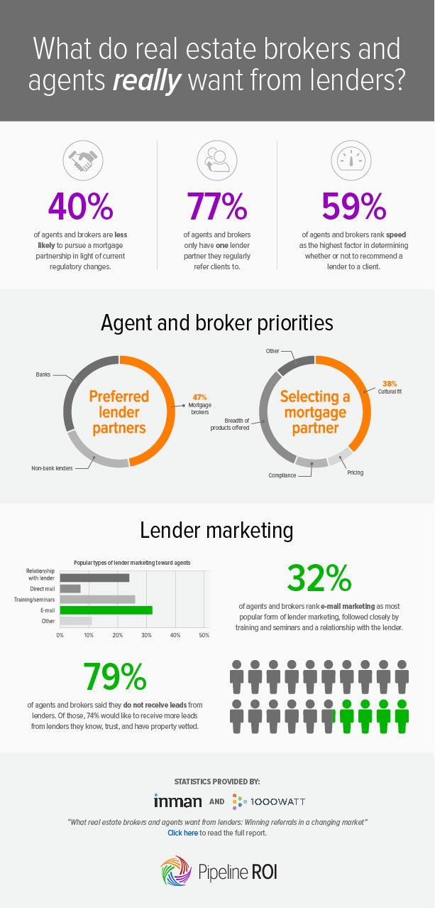 What do real estate brokers and agents REALLY want from lenders? Find out here!