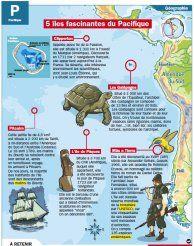 5 îles fascinantes du Pacifique - Mon Quotidien, le seul site d'information quotidienne pour les 10-14 ans !