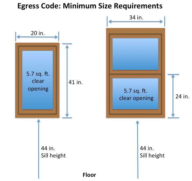 Egress window dimensions 5sqft allowed for first floor Egress window requirements for bedroom