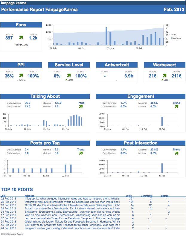 beautiful report - Google Search Beautiful Reports Pinterest - board report