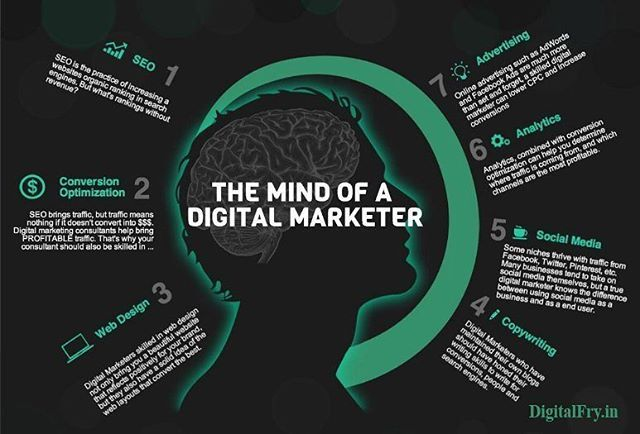 This is the mind of a digital marketers. Just love digital marketing. Surely giving leverage to small business. #digitalmarketing #socialmediamarketing  #marketing #marketingtips  #motivational #windorpro