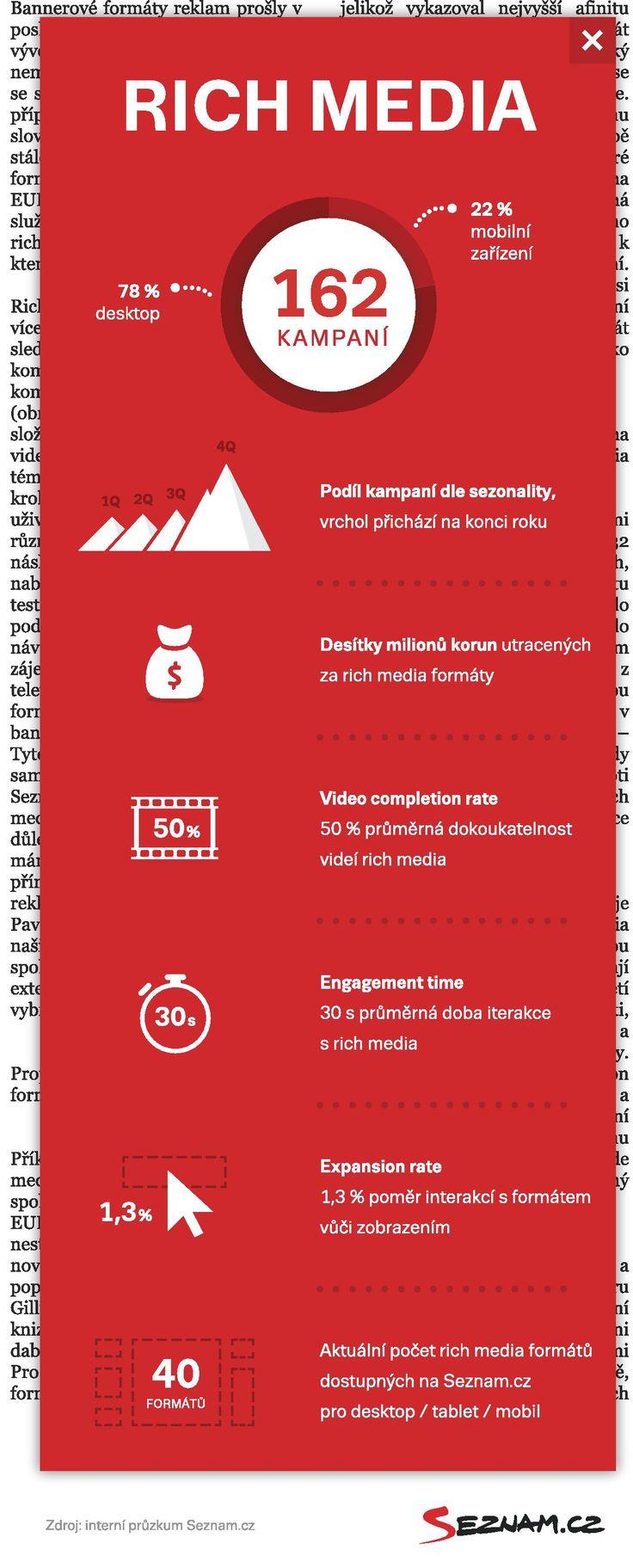 #richmedia Rich media formáty na Seznam.cz v roce 2014