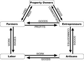 Circular flow of income - Wikipedia, the free encyclopedia