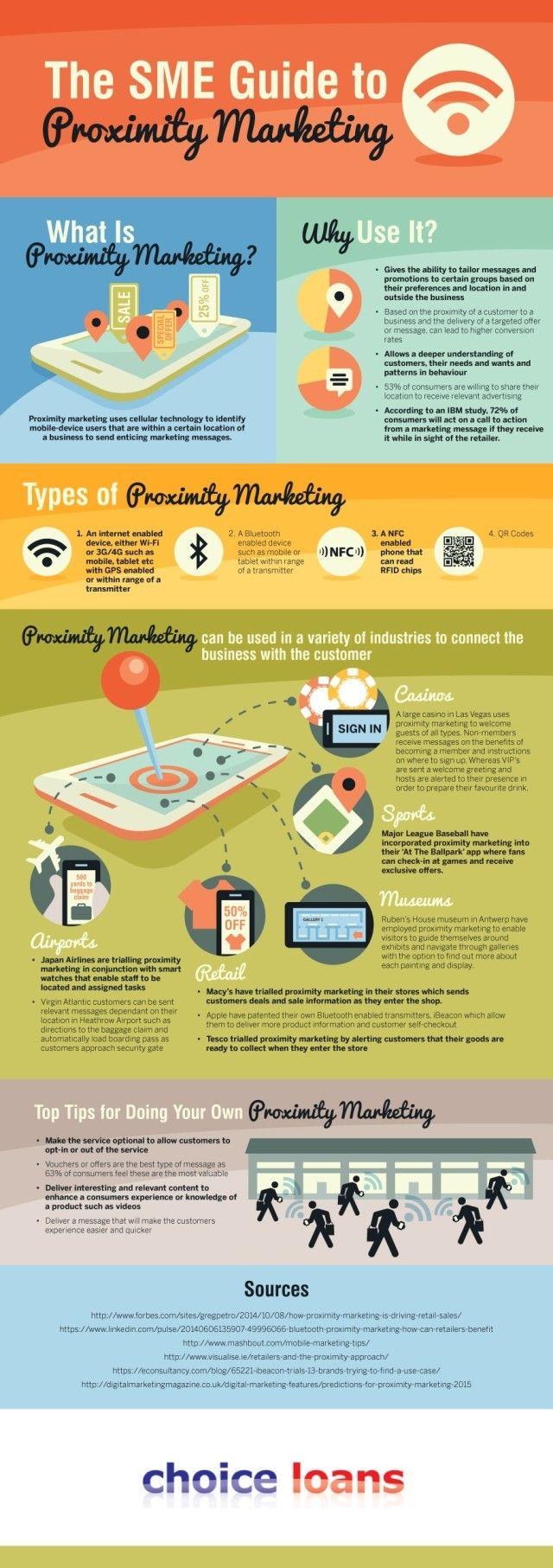 #Marketing #Infographics: The SME Guide to Proximity Marketing