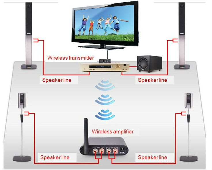 Wireless Home Theater System: the possibilities, advantages and disadvantages