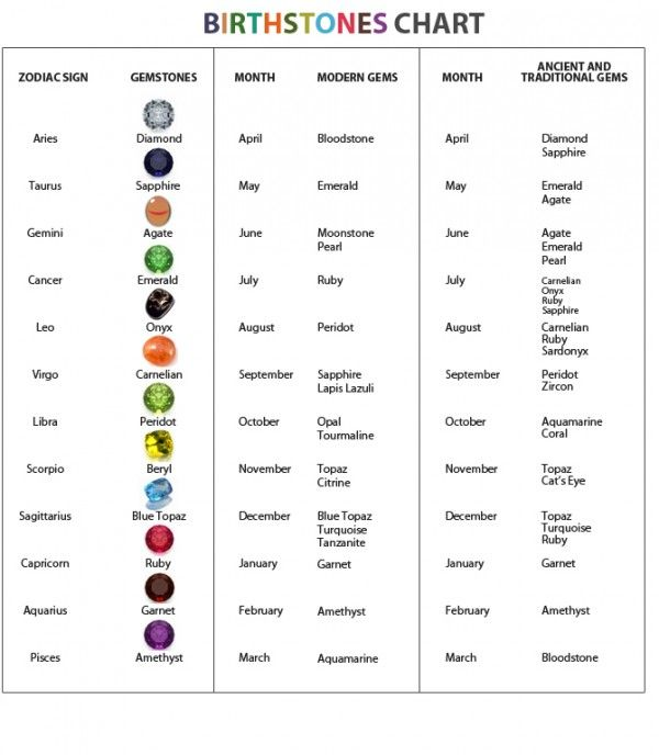 birthstones+by+month+and+color+and+meaning | Birthstone Chart: birthstones by month; birthstones by Zodiac sign