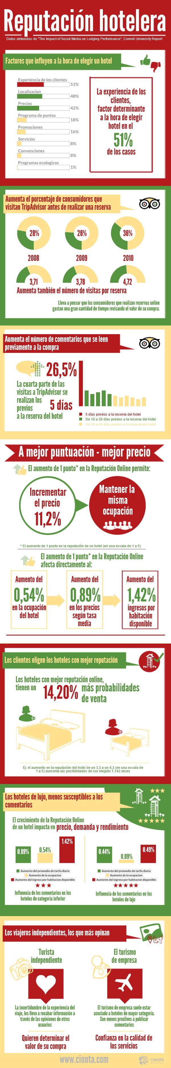 #Infografía: Reputación hotelera