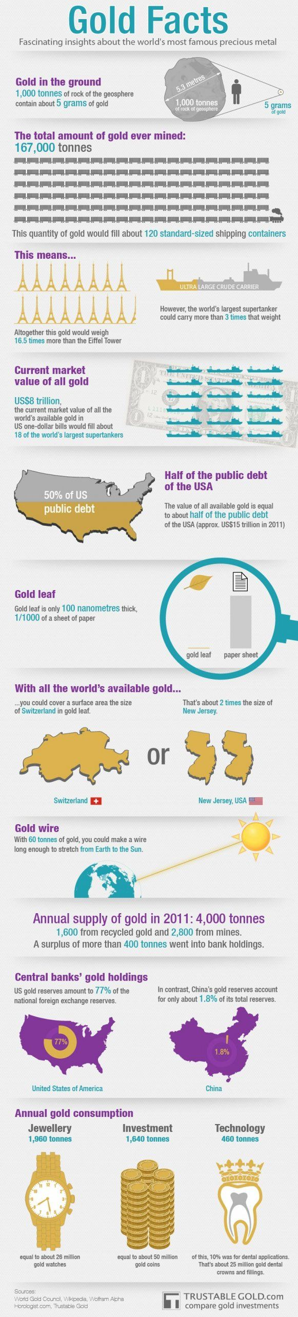 Infographic: All of the Gold in the World http://www.goldcards4sale.com/