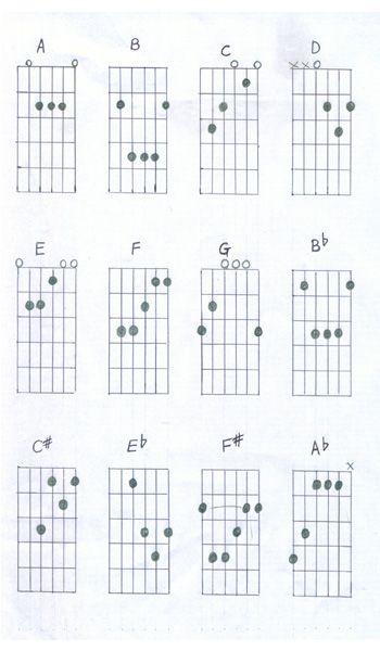 Guitar finger chart for beginners