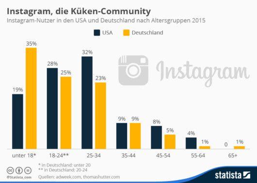 Instagram User Alter  http://onlinemarketing.de/news/jung-kaufstark-die-demographie-der-instagram-community