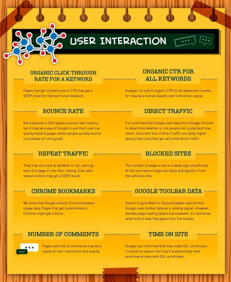 200 factores de Google Seo: User Interaction Factors (5/10)
