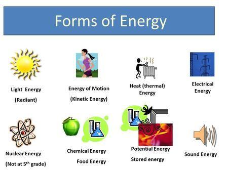 Light Energy Radiant Energy of Motion Kinetic Energy
