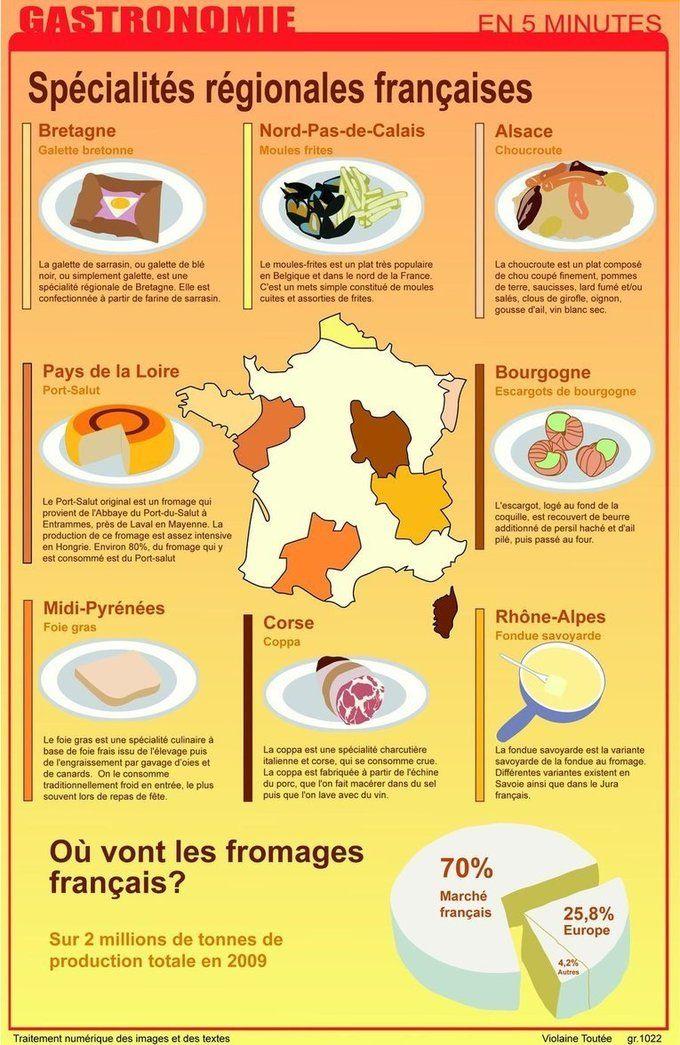 #gastronomie #france #fromages