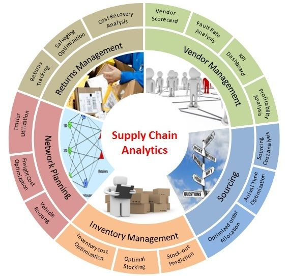 Thinklayer offers supply chain analytics services that could drive measurable impact on customer's KPI and can reduce operational cost, minimize lead time, lower material wastes, and optimize distribution networks. For more info: http://www.thinklayer.com/services/supply-chain-analytics/