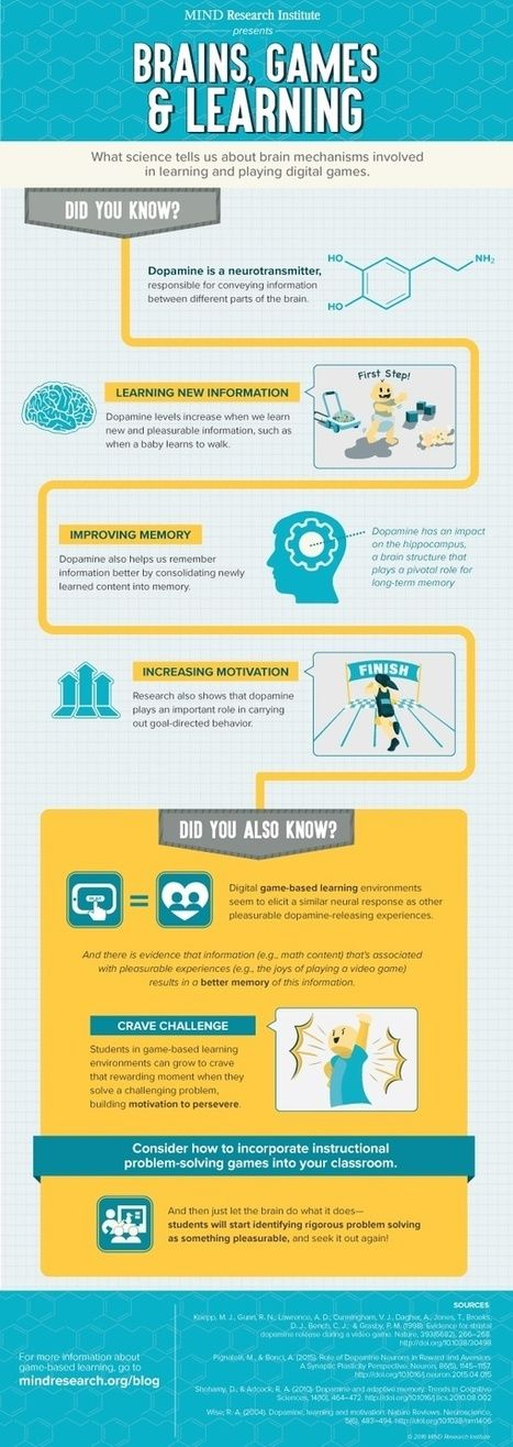 Infographic: Brains, Games and Learning | The 21st Century | Scoop.it