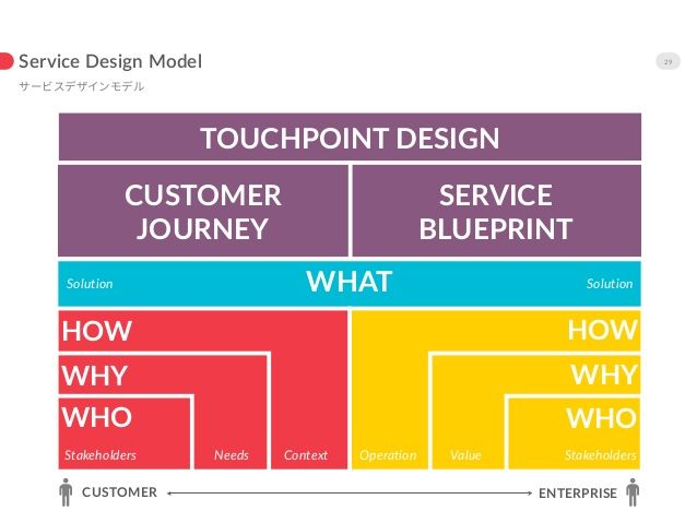 17 best service design images on pinterest customer experience irving rivera on malvernweather Image collections