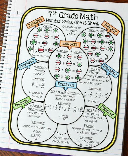 fraction rules cheat sheet pdf