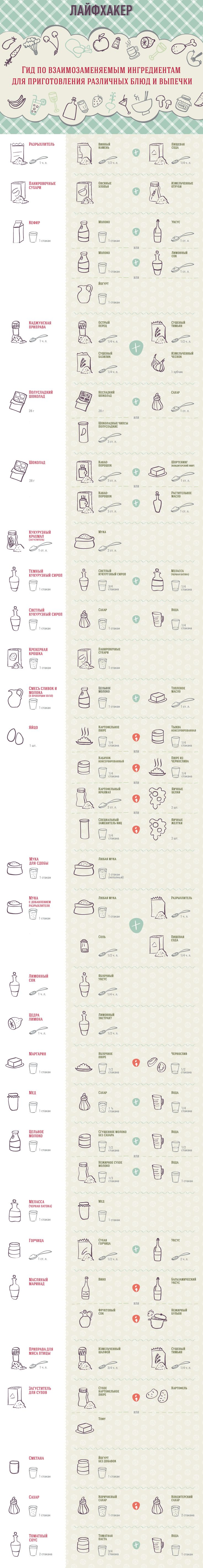 Чем заменить недостающий ингредиент на кухне? Расскажет наша инфографика.
