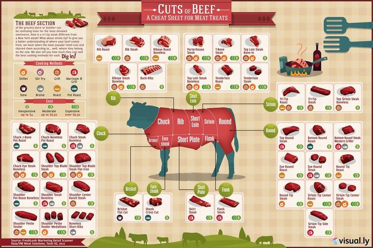Cheat sheet shows how much each cut of beef costs and how to cook it