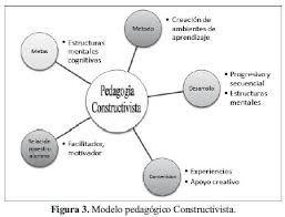 Pedagogía basada en el constructivismo, un tipo de Pedagogía Construtivista